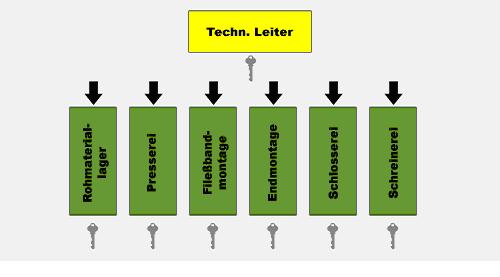 Schliessanlagen Schliesstechnik